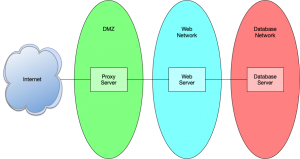 Simple network diagram containing a DMZ, Web Network, and Database Network.